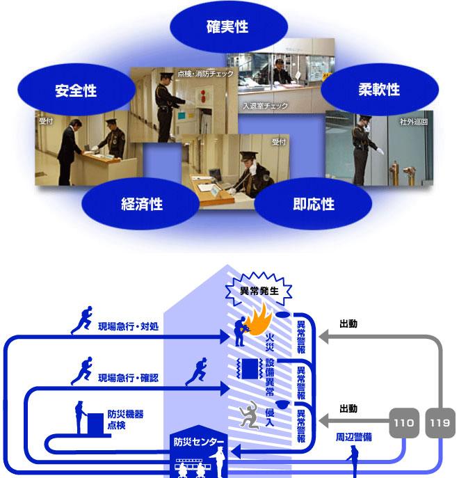 常駐警備はビル・施設に防災センターを設置し異常時に迅速に対応します。